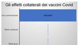 Gli effetti collaterali dei vaccini? Quelli più gravi di una febbre sono lo 0.01 per cento