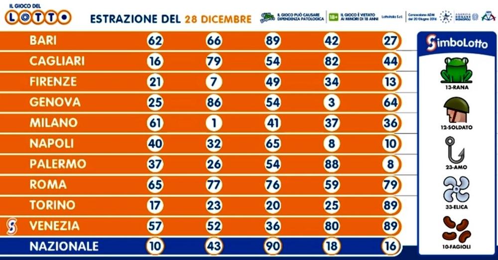 Estrazioni Lotto oggi e numeri SuperEnalotto di lunedì 28 ...