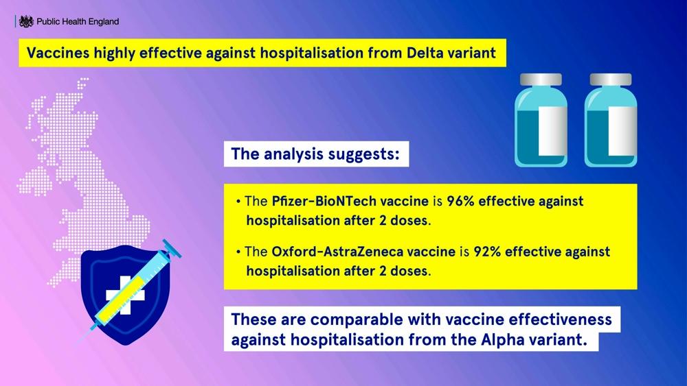 Efficacia del vaccino variante Delta-2