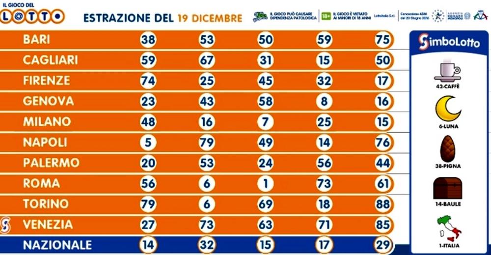 Estrazioni Lotto oggi e numeri SuperEnalotto di sabato 19 ...