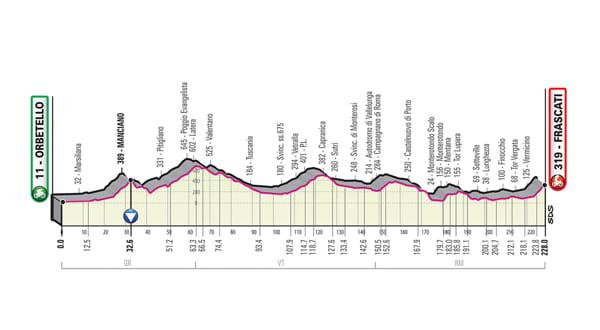 Calendario Giro D Italia.Giro D Italia 2019 Tutte Le Tappe Altimetria Calendario E