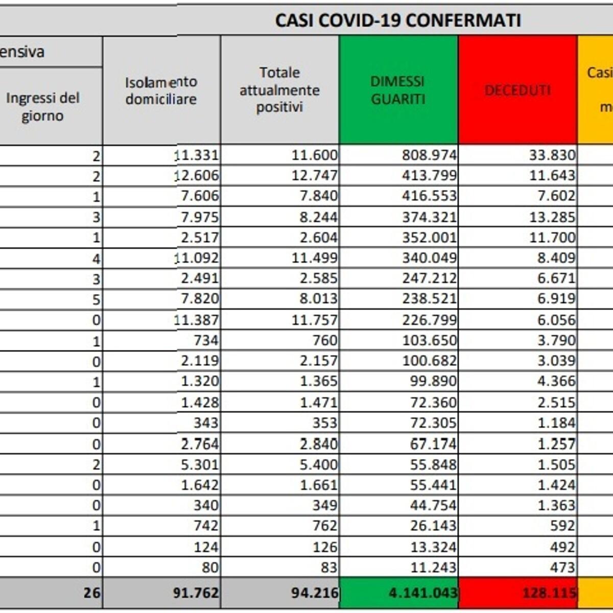 Coronavirus, il bollettino di oggi martedì 3 agosto: 4.845 nuovi casi e 27 morti. Ecco i nuovi casi e i focolai regione per regione